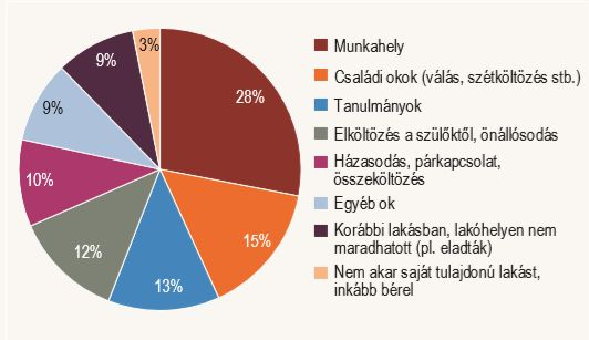 A lakásbérlés oka (Forrás: KSH)