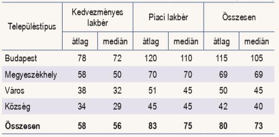 A lakbér átlaga és mediánja településtípus szerint (ezer forint, forrás: KSH)