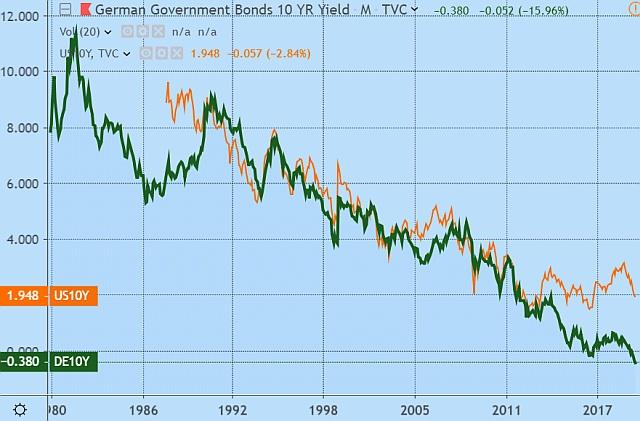 Amerikai (narancssárga) és német (zöld) tíz éves hozamok. (Grafikon: Tradingview.com.)