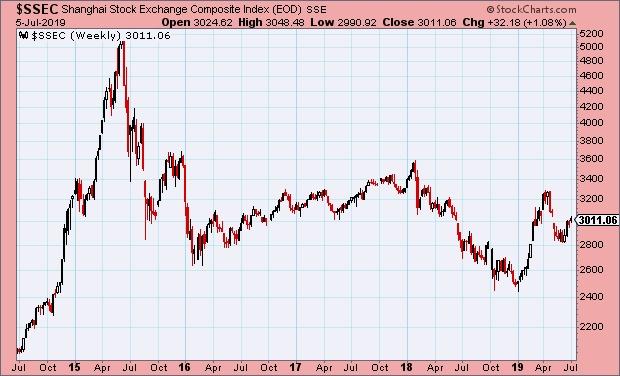 A Shanghai Composite kínai részvényindex (Stockcharts.com)