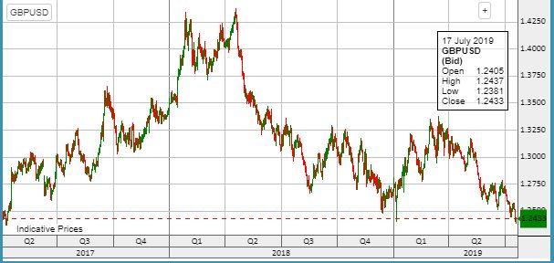 A kétéves mélypont - friss árfolyamok >>