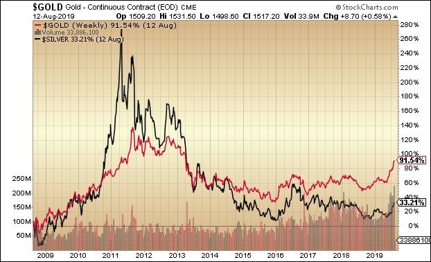 Arany és ezüst (Grafikon: Stockcharts.com)
