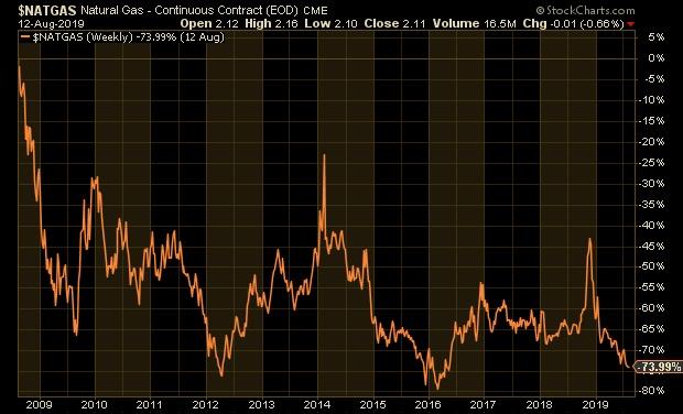 Amerikai földgáz (Grafikon: Stockcharts.com)