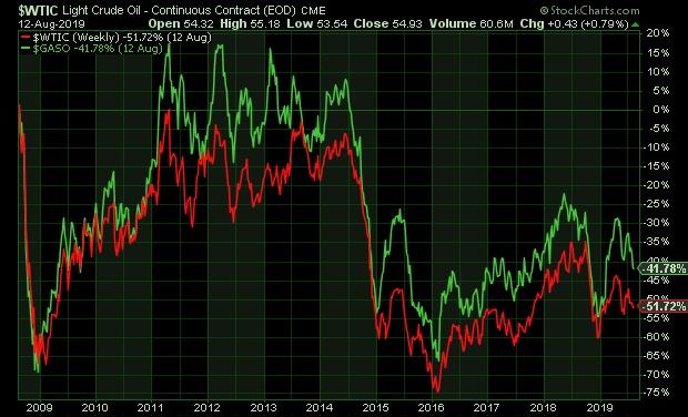 Kőolaj (WTI) és benzin (Grafikon: Stockcharts.com)