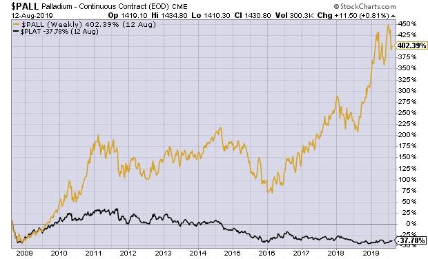 Palládium és platina (Grafikon: Stockcharts.com)
