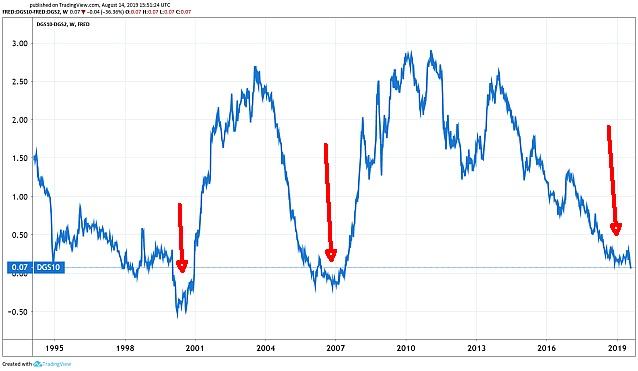 2. Ábra: A tíz éves és a két éves amerikai hozamok különbsége (százalékpontban) (Grafikon: Tradingview.com)