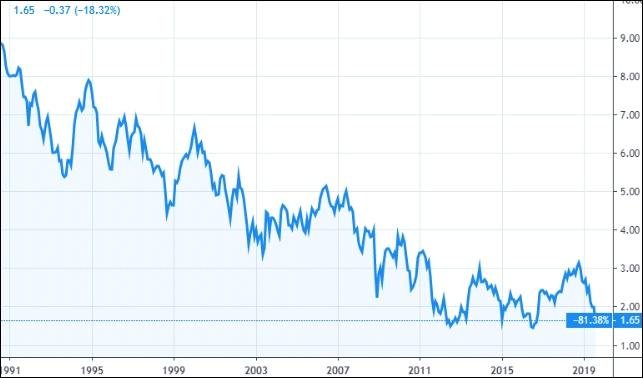 1. A tíz éves amerikai államkötvények hozama (Grafikon: Tradingview.com)