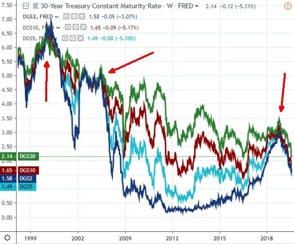 A harminc, tíz, öt és két éves amerikai kötvényhozamok. Ahol közel csúsznak egymáshoz, ott recesszió jön? (Grafikon: Tradingview.com)