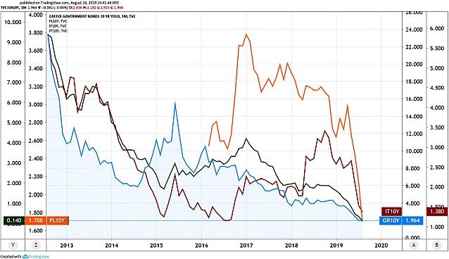 Görög (kék vonal), lengyel (narancs), portugál (zöld), olasz (vörös) tíz éves államkötvény-hozamok (Grafikon: Tradingview.com)