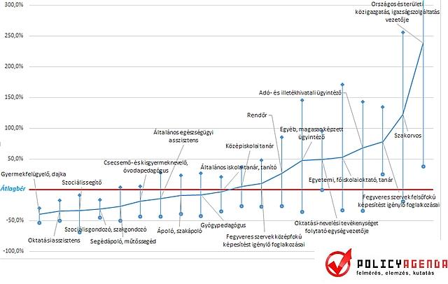 Leggyakoribb foglalkozások (FEOR alapján) a közszférában (átlagbér, alsó és felső tized határa) / Forrás: Policy Agenda