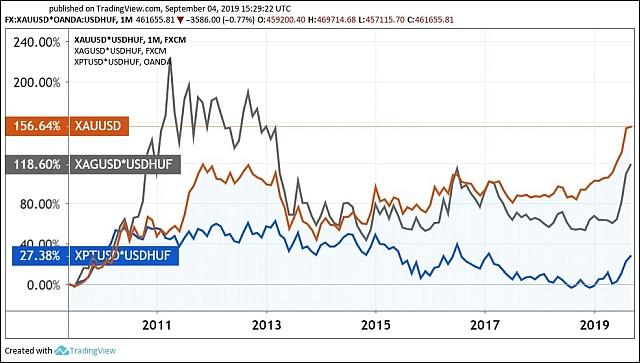 A főbb nemesfémek tíz éves árváltozása, forintban (Grafikon: Tradingview.com)