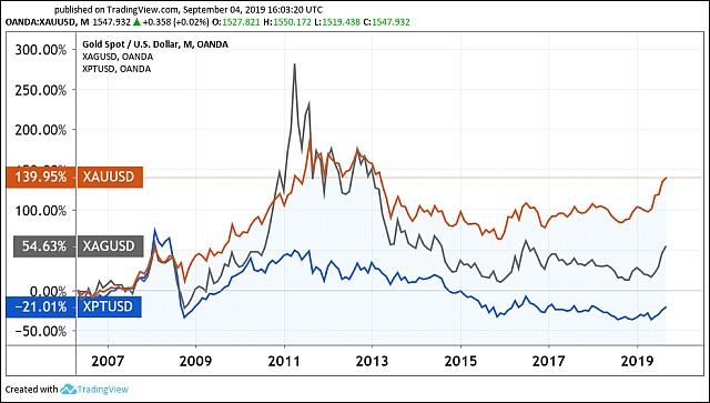 A főbb nemesfémek 13 éves árváltozása, dollárban (Grafikon: Tradingview.com)