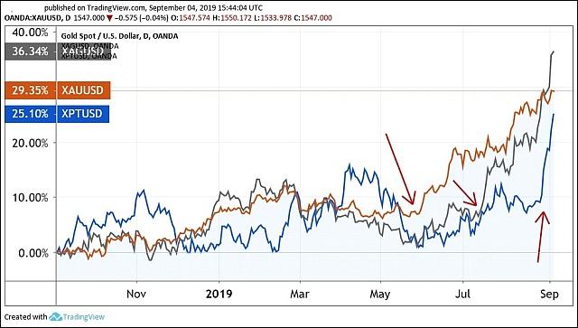 A főbb nemesfémek egy éves árváltozása, dollárban (Grafikon: Tradingview.com)