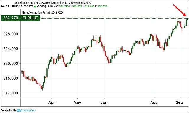Az euró/forint árfolyam (Tradingview.com)