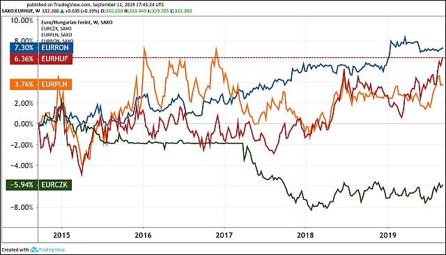 A forint, a zloty, a lej és a cseh korona az euróval szemben (Tradingview.com)