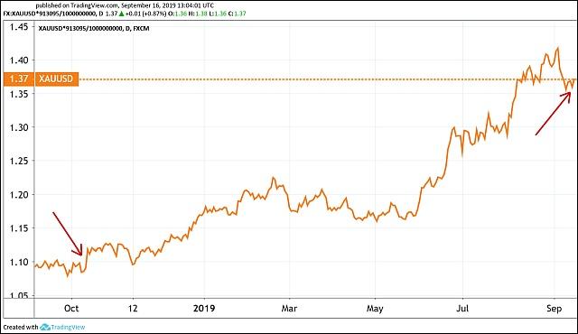 Az MNB által 2018 októberében vásárolt 28,4 tonna arany értéke, milliárd dollárban. (Tradingview.com)