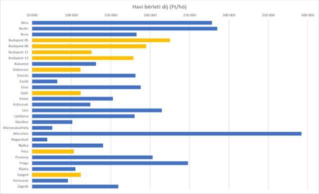 Két szobás lakás átlagos havi bérleti díja (Forrás: Otthon Centrum)