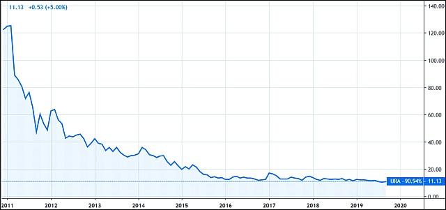 GLOBAL X FDS URANIUM ETF (USD, Tradingview.com)