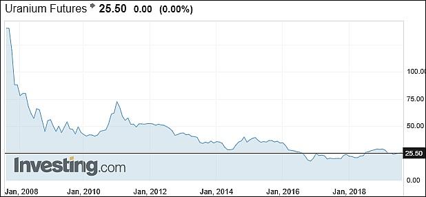 Az urán árutőzsdei ára (Investing.com)