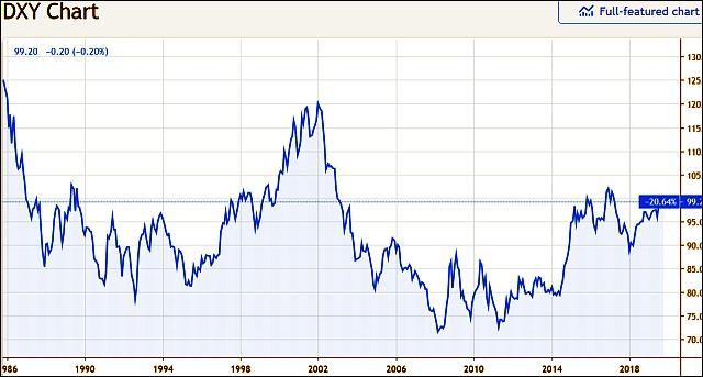 A dollár erejét jelző index (DXY). A magasabb értékek erősebb dollárt jelentenek egy nemzetközi devizakosárhoz képest. (Tradingview.com)