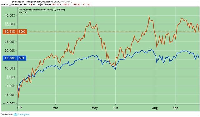 A Philadelphia Semiconductor Index, a félvezető-szektor társaságainak indexe és az S&P 500 általános részvényindex ebben az évben (Tradingview.com)