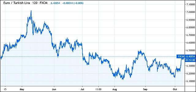 Euró/török líra (Tradingview.com)