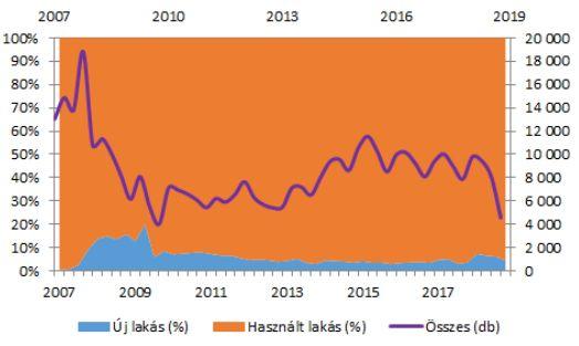 Budapesti lakáspiaci tranzakciók száma (jobb tengely) és megoszlásának aránya (darab, 2007-2018 forrás: GKI)