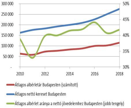 Az átlagos magánlakás bérleti díj alakulása Budapesten (Ft/hó, 2010-2018, forrás: GKI)