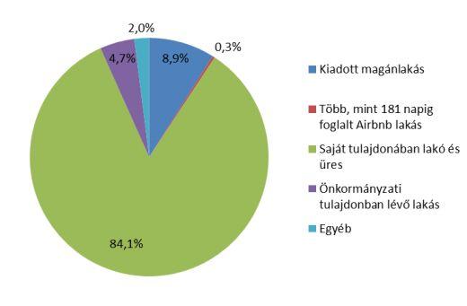 A budapesti lakások a bentlakó jogcímének megoszlása szerint (2018, forrás: GKI)