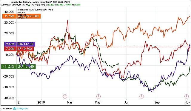 Egyes légitársaságok tőzsdei árfolyama: Wizzair (narancs), Ryanair (lila), Air France-KLM (piros), Lufthansa (zöld). (Grafikon: Tradingview.com)