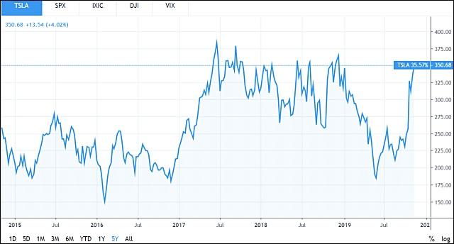 A Tesla részvényének öt éve (Tradingview.com)