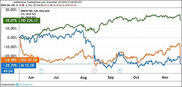 A Home Depot (HD), a Kohls Corp. (KSS) És a Macy's (M) árfolyama. Forrás: Tradingview.com