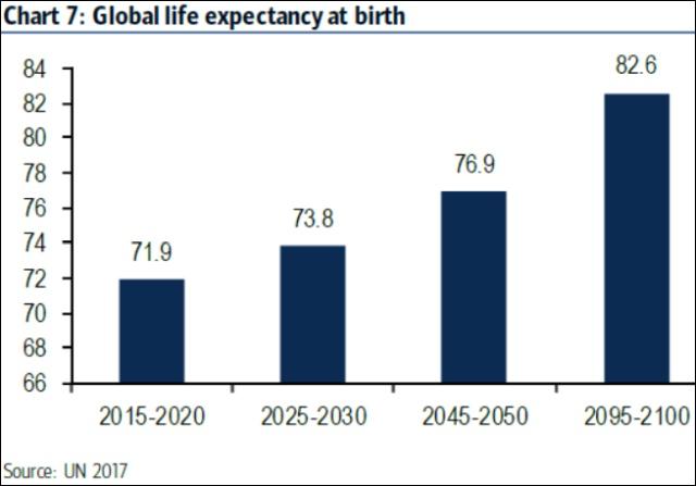 Születéskor várható időtartam most és a jövőben (ENSZ)