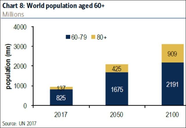 A 60 év felettiek száma globálisan (millió fő, ENSZ)