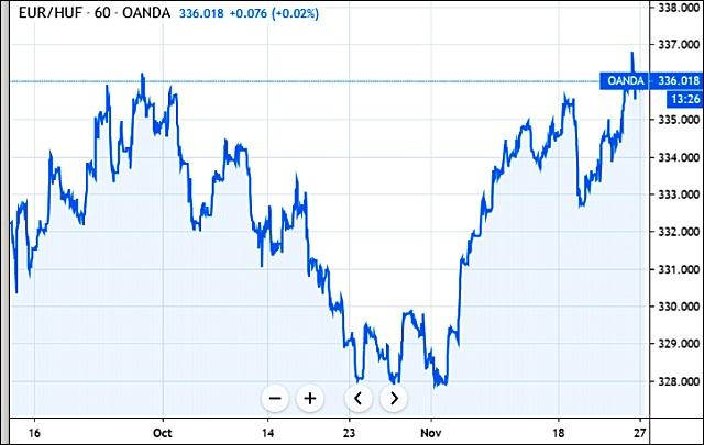 Az euró/forint három hónapja (Tradingview.com)
