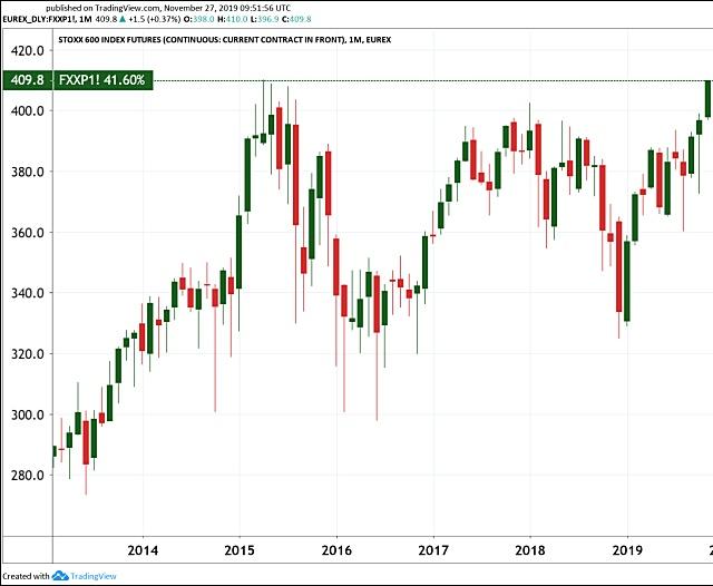 Az EuroStoxx 600 európai uniós részvényindex (Tradingview)