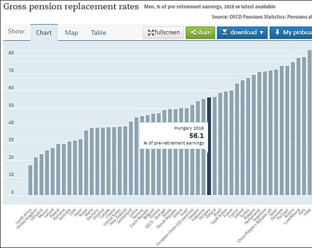 A nyugdíjak bruttó helyettesítési rátája (bruttó nyugdíj/bruttó bér), OECD