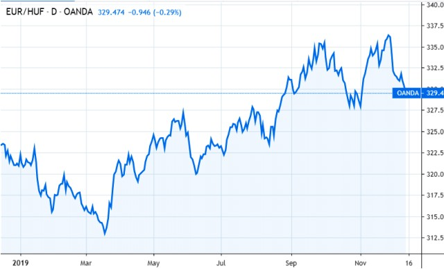Euró/forint, egy év (Tradingview.com)