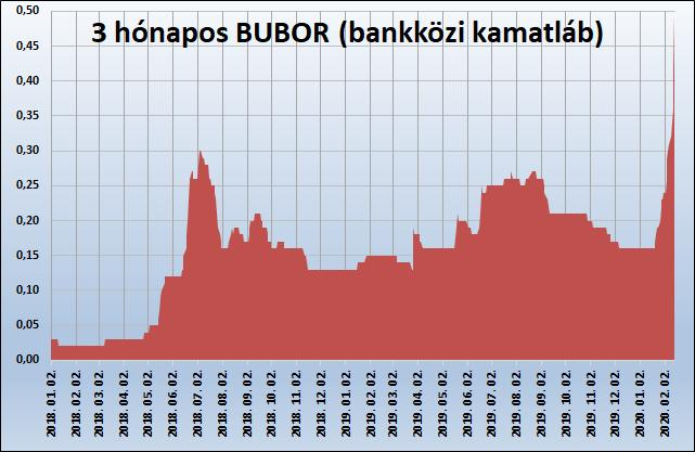 Kamatemelkedés Magyarországon – a három hónapos BUBOR (bankközi kamatláb) értéke. Forrás: MNB