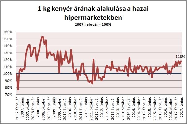 Forrás: Privátbankár Árkosár felmérések