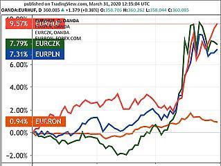Itt az új csúcs, 360 felett az euró/forint