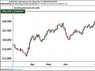 332 forint felett az euró, ütős volt a kínaiak üzenete