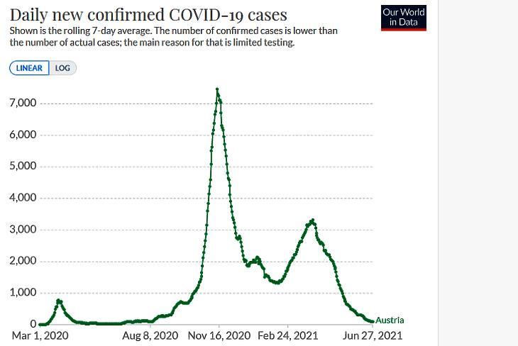 Az új, diagnosztizált koronavírus-fertőzések száma Ausztriában. (Hétnapos átlag, forrás: Our World In Data)