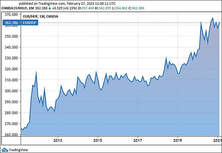 Az euró/forint árfolyam, tíz évre (Tradingview.com)