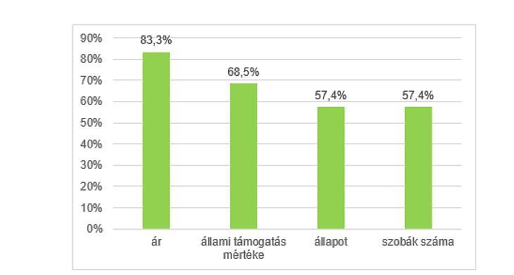 Ingatlanválasztási szempontok aránya (forrás: OTP Ingatlanpont)