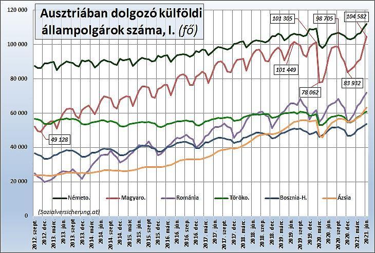 5. Az Ausztriában dolgozó külföldi állampolgárok száma főbb országok szerint, I. (fő)