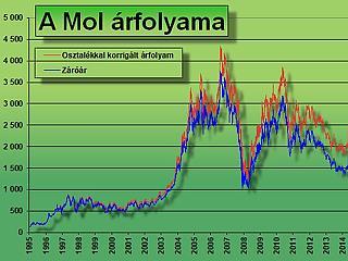 Jön a jelentés – mit szólnál egy 4566 forintos Mol-részvényhez?