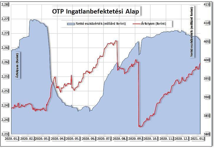 Az OTP Ingatlan Alap árfolyama és tőkéje