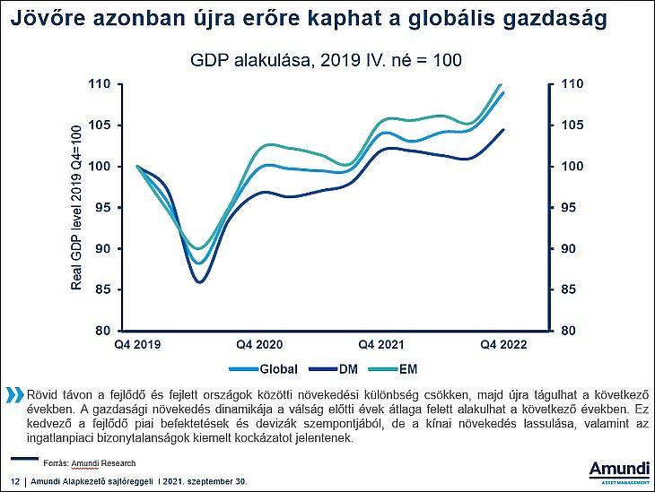Jövőre újra erőre kaphat a világgazdaság az Amundi szerint