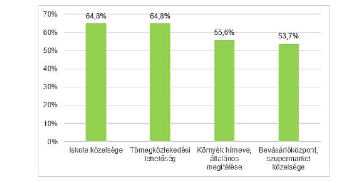 Gyermekes családok ingatlanválasztási szempontjai (forrás: OTP Ingatlanpont)